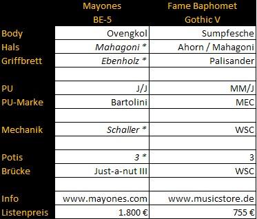 mayones-fame-vergleich